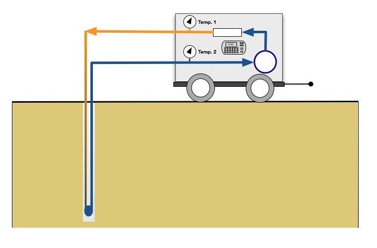 test-di-risposta-termica-grt-ravenna-rimini